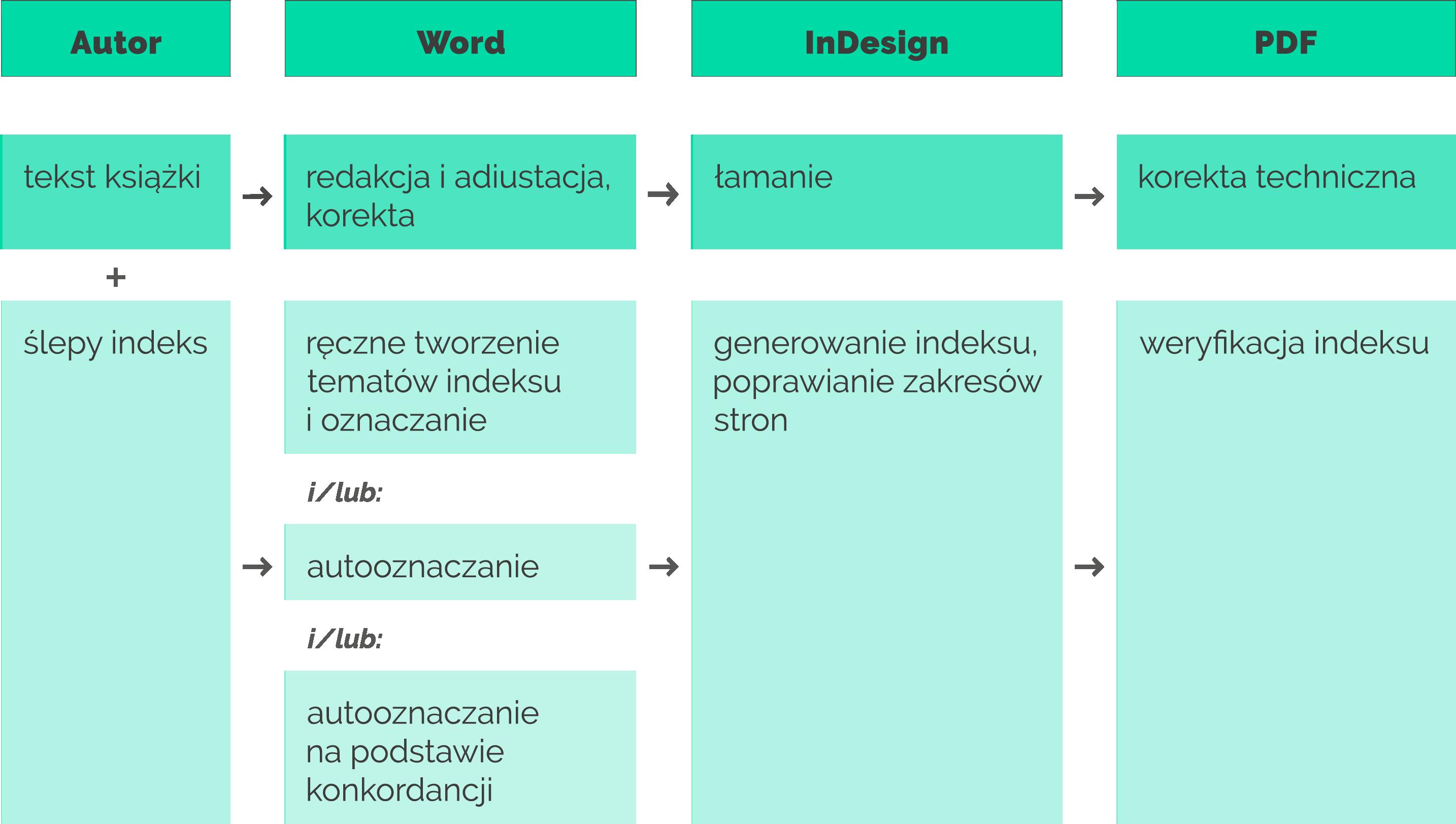 schemat tworzenia indeksów